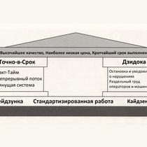 система производства Тойоты